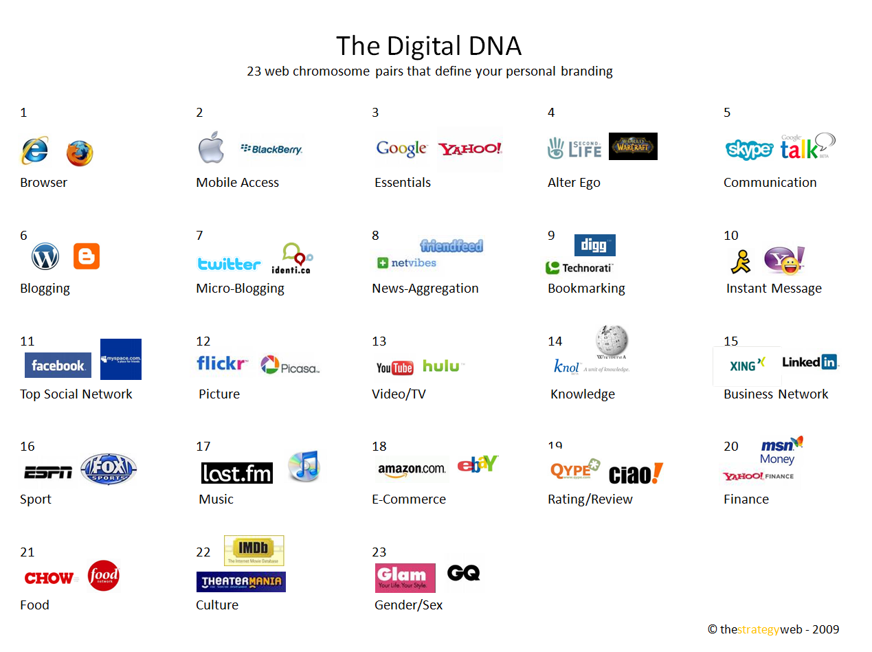 Digital DNA – define your personal branding