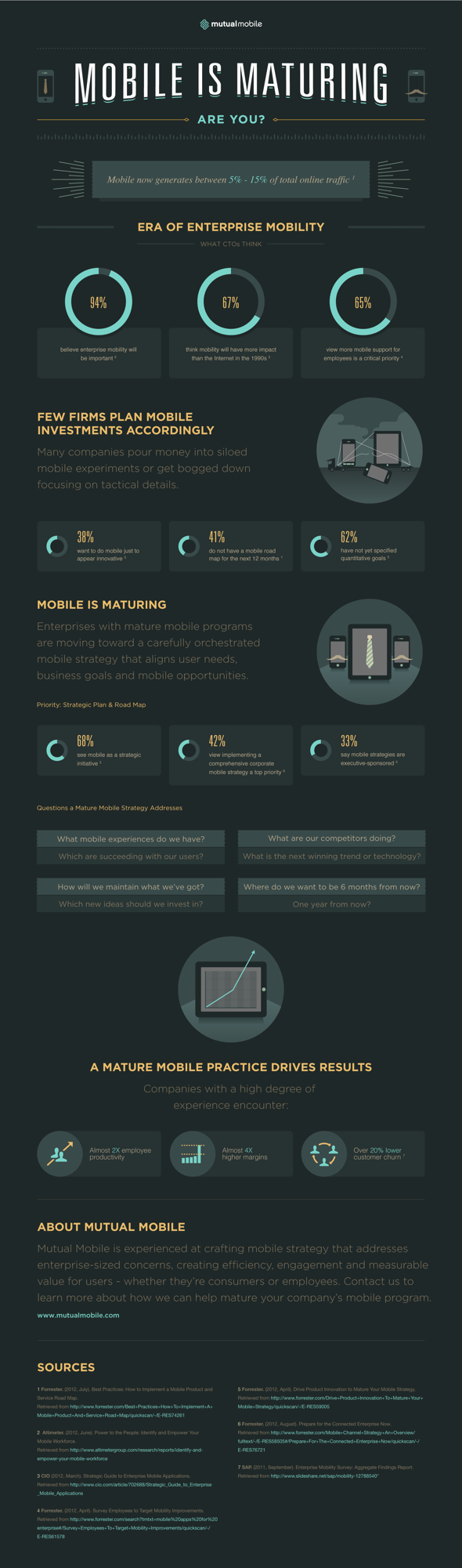 Infographic_MutualMobile_Maturity_2013