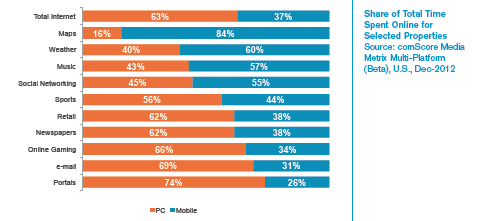 comScore Mobile 2013 Content Per Topic
