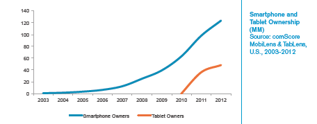comScore Mobile 2013 Smartphone Tablet Ownership
