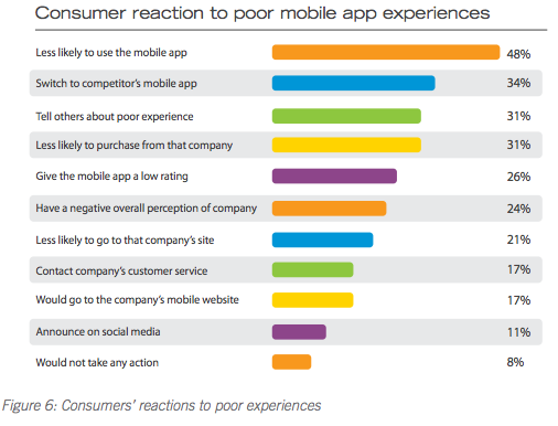Compuware - Consumer reaction to bad apps