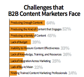 Challenges For Content Marketing 2013