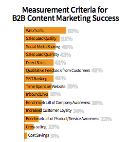 Measurement for B2B Content Marketing Success 2013