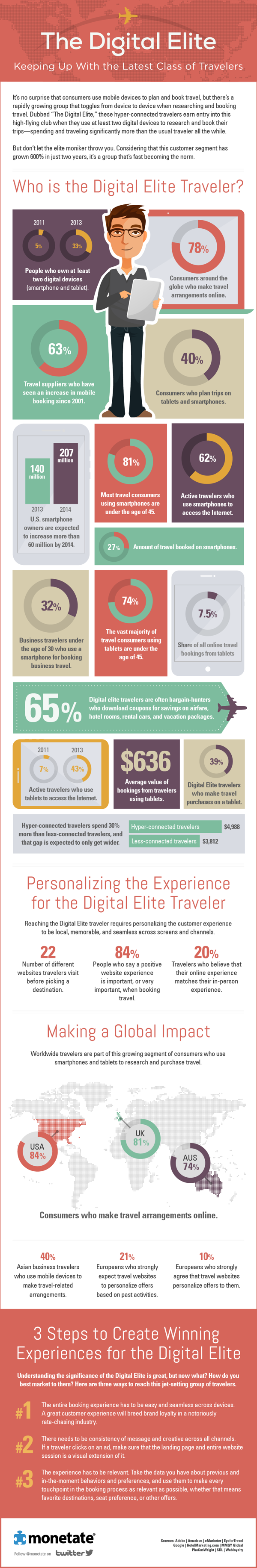 Digital-Elite-Travellers-Infographic