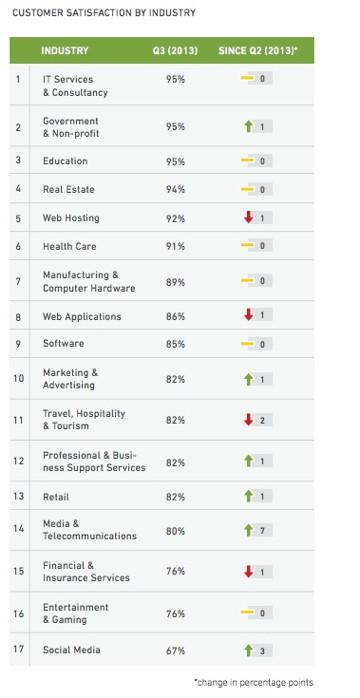 zendesk industry cs 2013