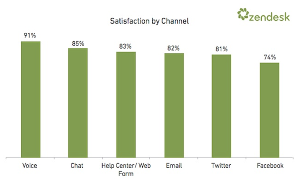 zendesk satisfaction cs channel 2013