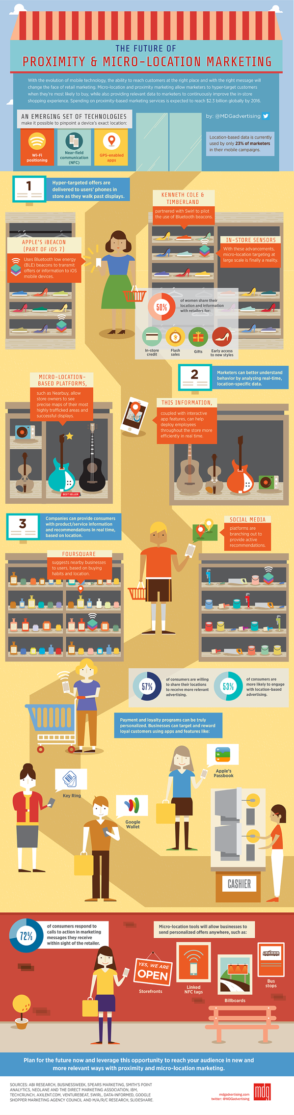 infographic-future-of-proximity-and-micro-location-marketing