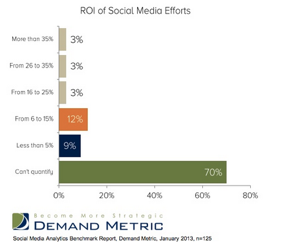 Demand Metric ROI SM Efforts