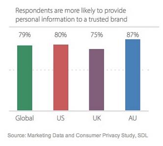 SDL Data Trusted Brands 2014