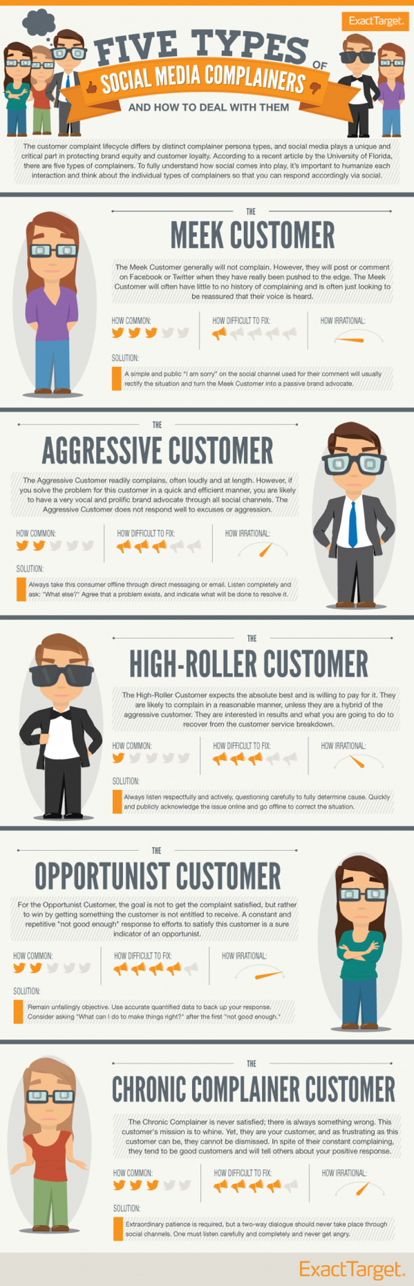 Social Customer Service Complainers Infographic
