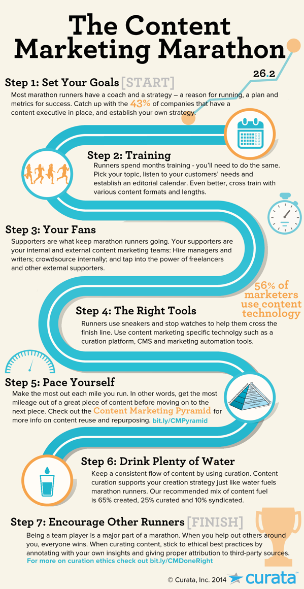 Content Marketing Marathon Infographic