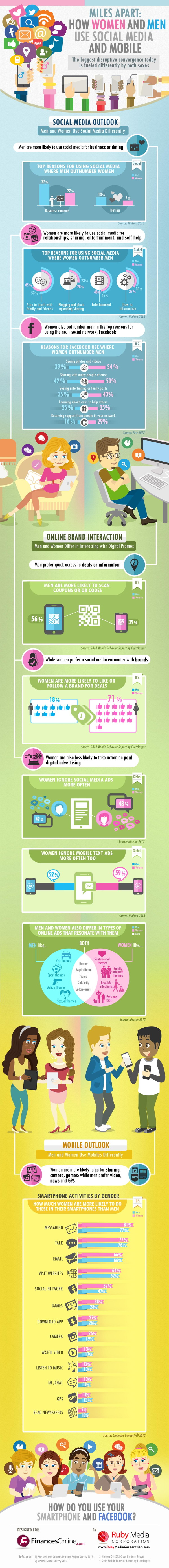 Men and Women Social Media Mobile infographic