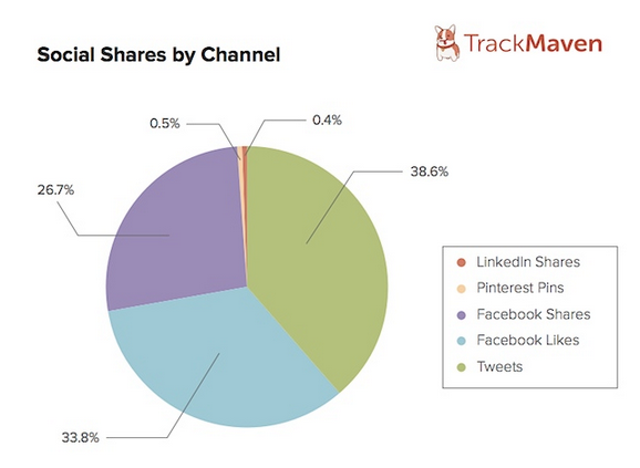TrackMaven 2014 Social Shares by Channel