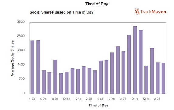 TrackMaven 2014 Social Shares by Time of Day