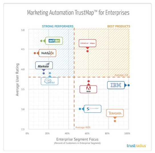 TrustRadius Marketing Automation Enterprises 2014