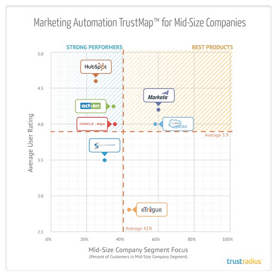 TrustRadius Marketing Automation SMB 2014
