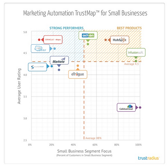 TrustRadius Marketing Automation Small Business 2014