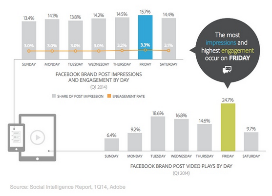Adobe FB Engagement Q1 2014