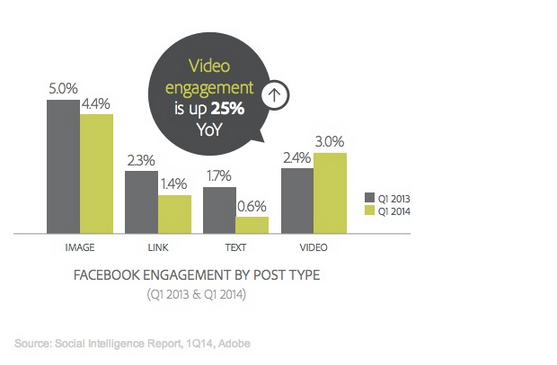 Adobe FB Video Engagement Q1 2014