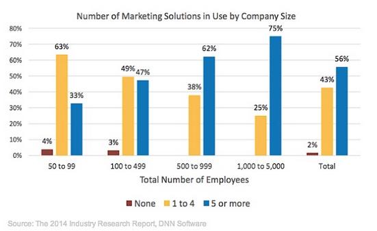 DNN Software 2014 Number Tech Vendors