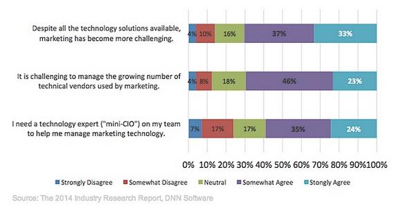 DNN Software 2014 Tech Challenges