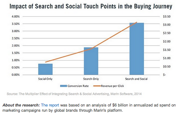 Marin Software 2014 Search and Social Conversion