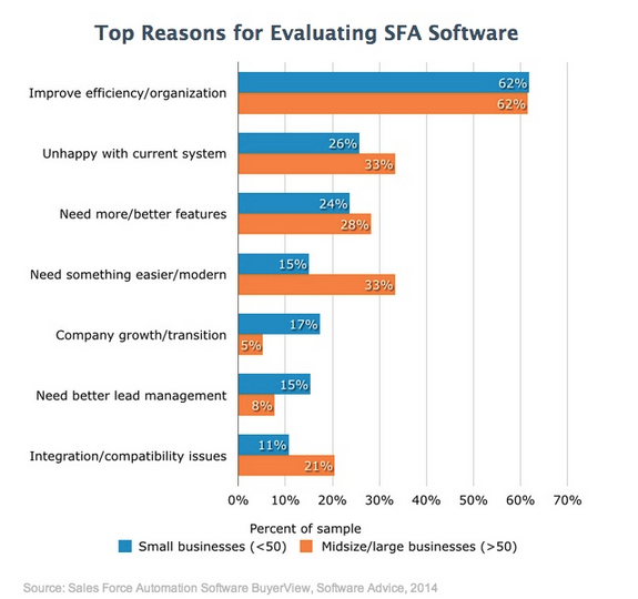 Software Advice 2014 SFA Evaluating Reasons
