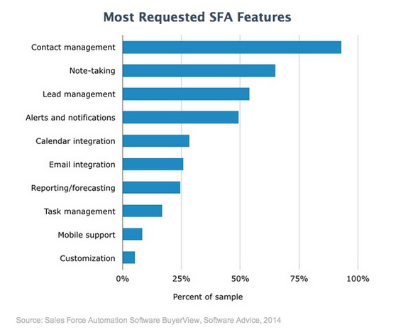 Software Advice 2014 SFA Requested Features