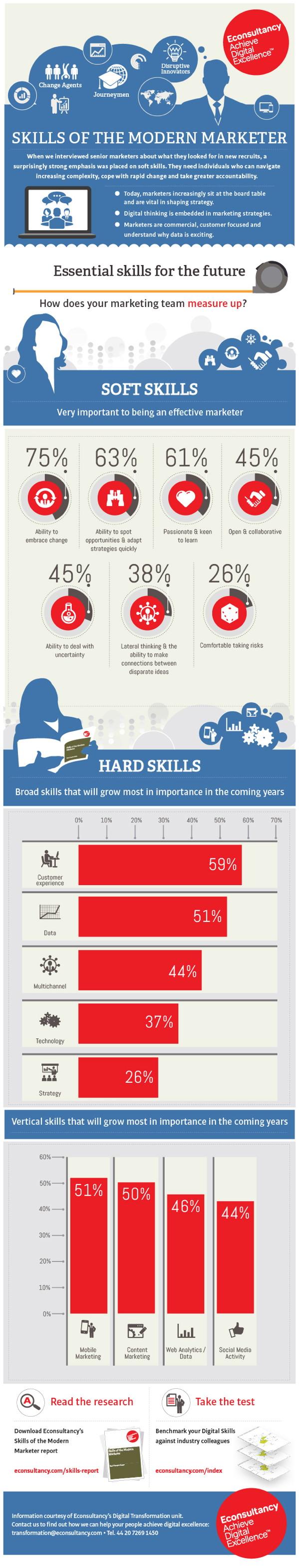 eMarketer Essential Skills Modern Marketer Infographic
