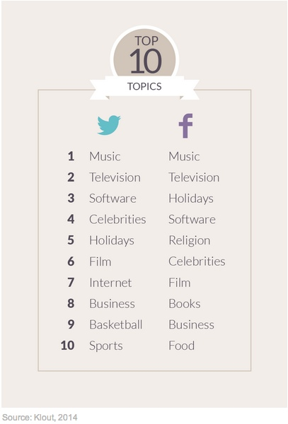 Klout-Top-10-2014