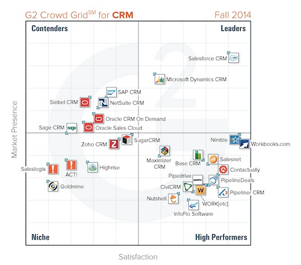 G2 Crowd Grid CRM Software 2014