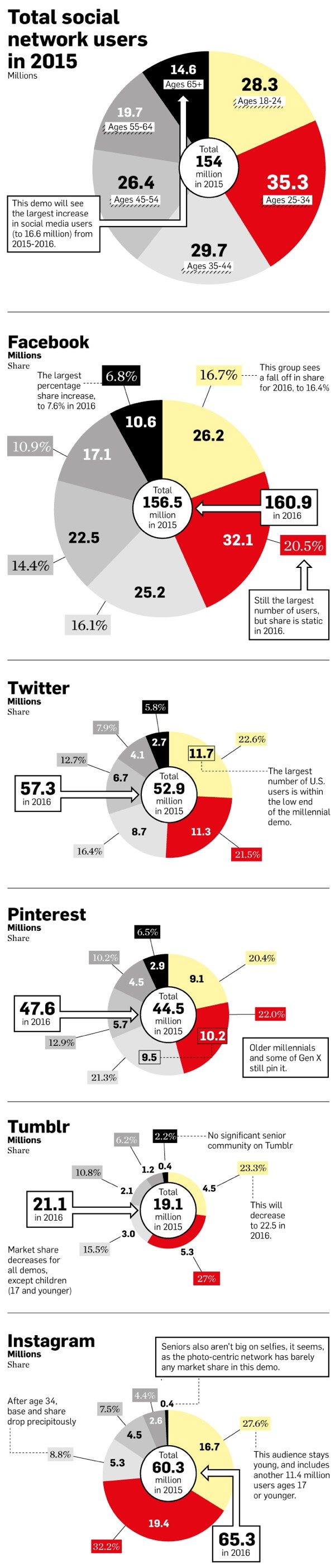 eMarketer Social Networking 2015