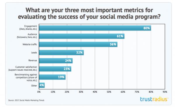 Social Media Metrics Trustradius 2015