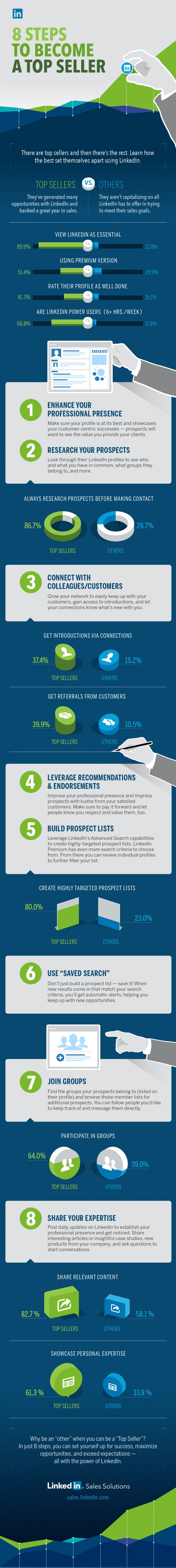 LinkedIn-8-steps-to-become-a-top-seller-infographic