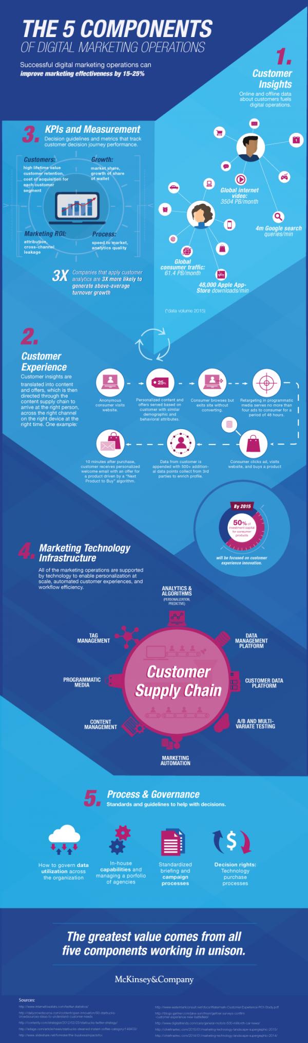 McKinsey-DMO-Infographic