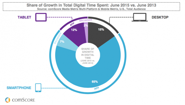 comScore digital time spend 2015