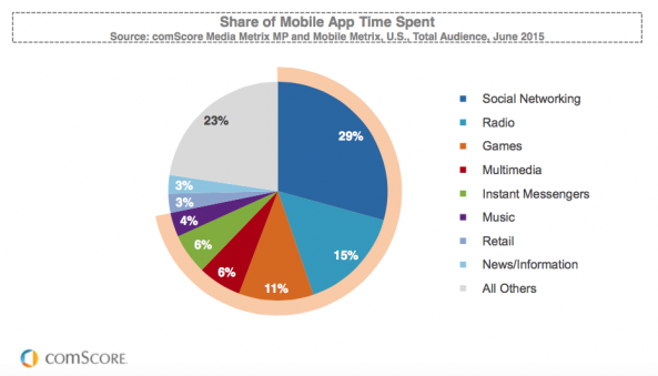 comScore share of mobile apps time spend 2015