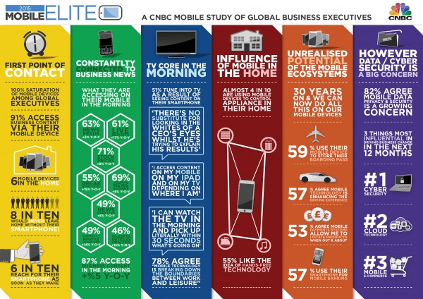 CNBC Mobile Elite Infographic 2015