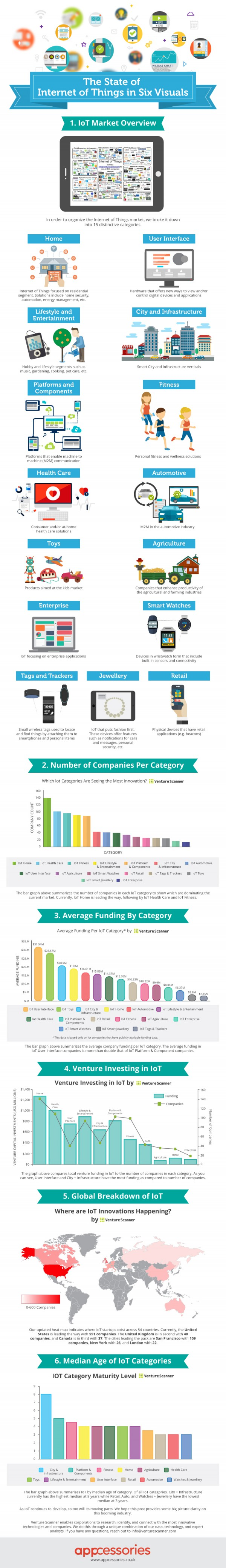 Appcessoires-Venture Scanner State-of-IoT-infographic 2015