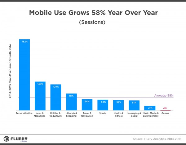 2016_Flurry_YoY_Growth_Mobile_Use