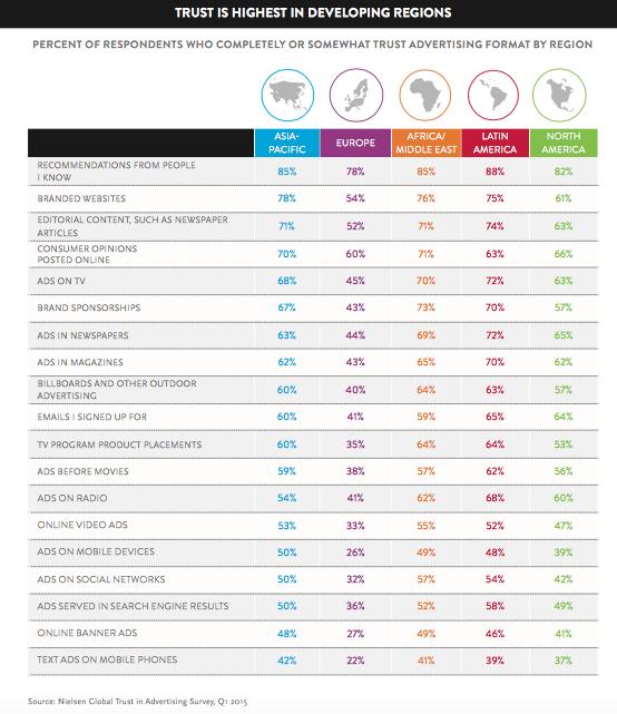 Nielsen Study Trust 2015