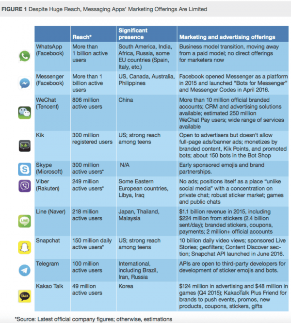 Forrester_Messaging_Apps-Messenger_Brands_Opportunities_User_Numbers_2016